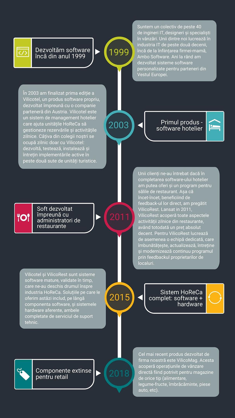 despre noi, infografic, istoria noastra, soft restaurant VilicoRest