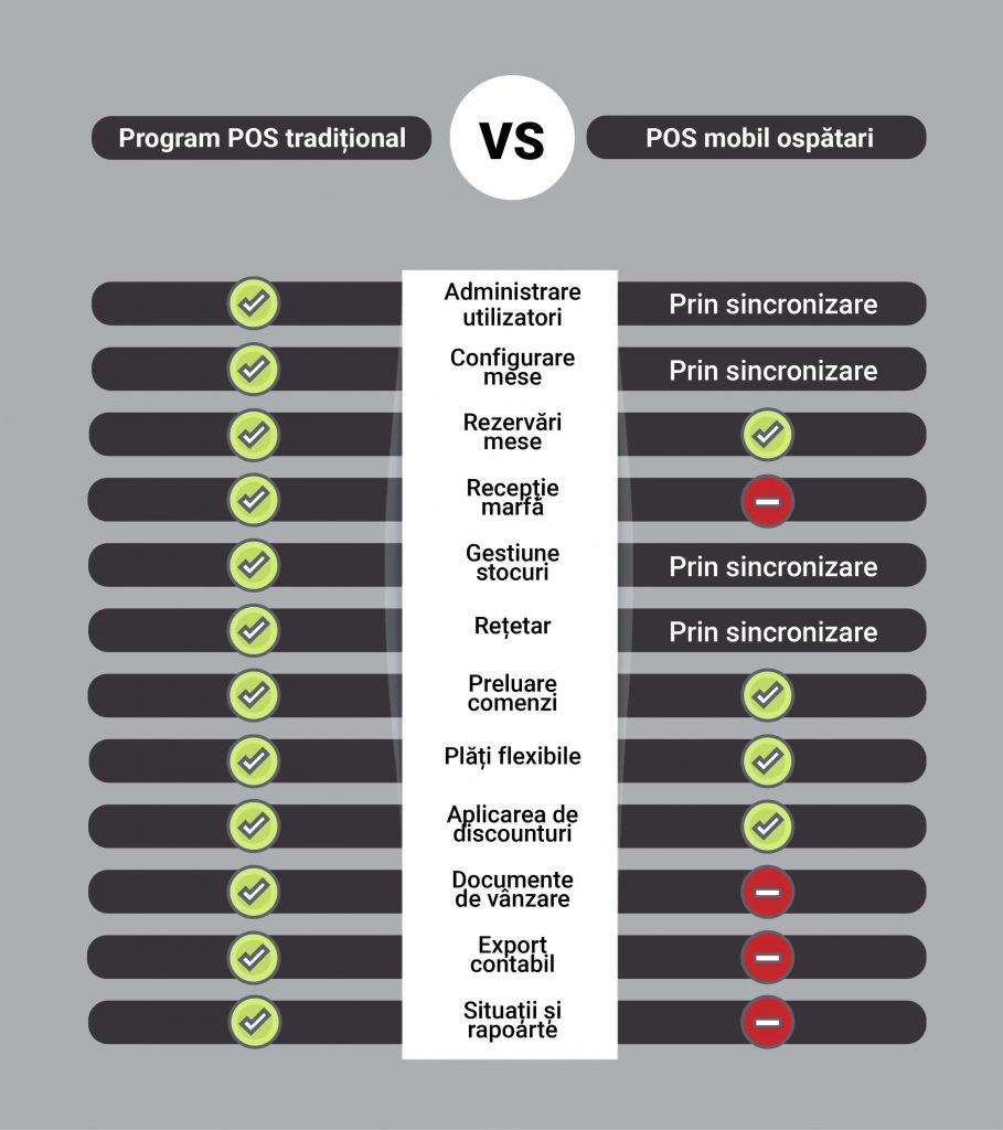 infografic program pos traditional versus aplicatie pos mobil ospatari