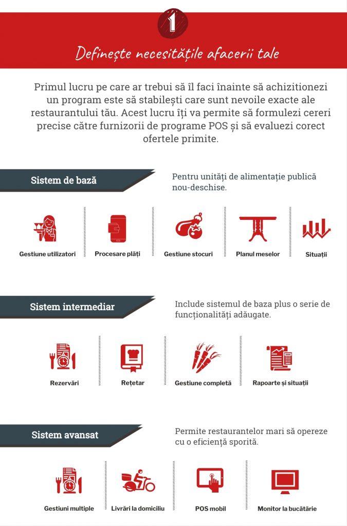 infografic, defineste nevoile restaurantului tau, program pos