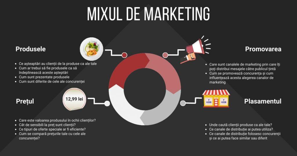 infografic mixul de marketing restaurante