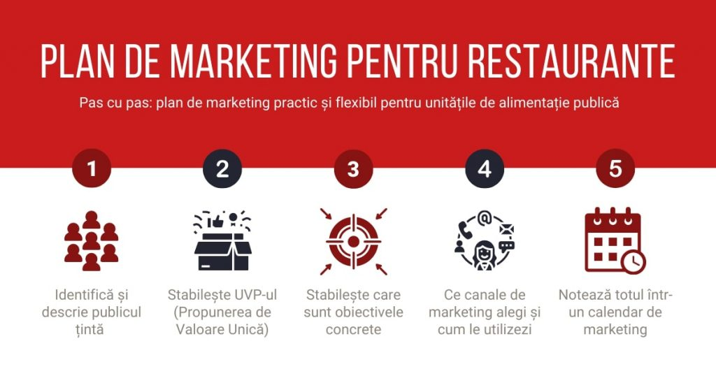 infografic pasi plan marketing restaurante