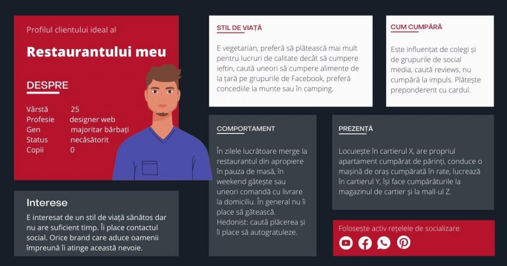 infografic profilul clientului ideal pentru restaurante