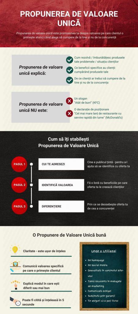 infografic propunerea de valoare unica, plan marketing restaurante